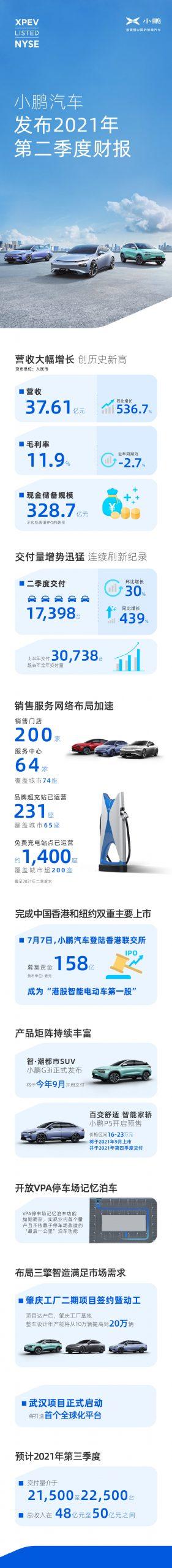 小鹏汽车第二季度总收入37.61亿元,同比上升536.7%