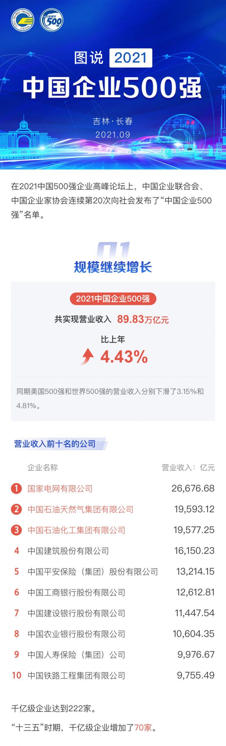中国500强企业榜单正式发布:华为京东阿里位列民企前三